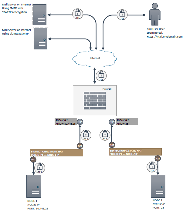 SMTP-LOADBALANCING-2-1